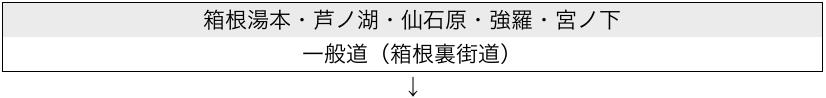 箱根湯本・芦ノ湖・仙石原・強羅・宮ノ下から箱根裏街道を利用
